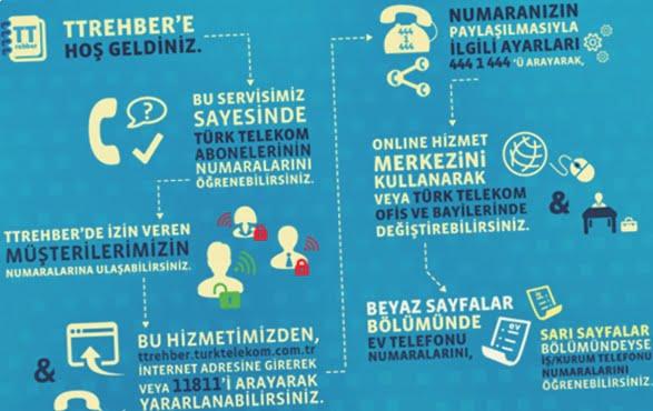 Türk Telekom isimden numara sorgulama